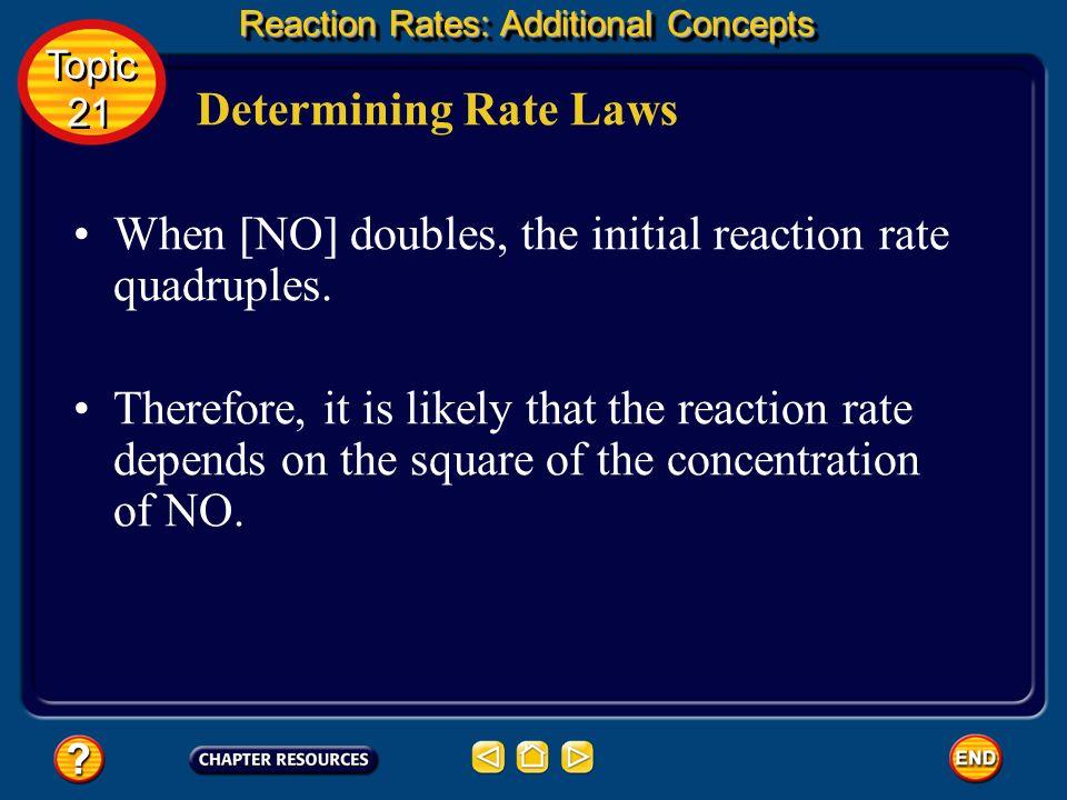 When [NO] doubles, the initial reaction rate quadruples.